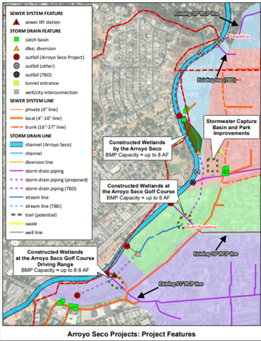 Chart showing details of the Arroyo Seco Projects